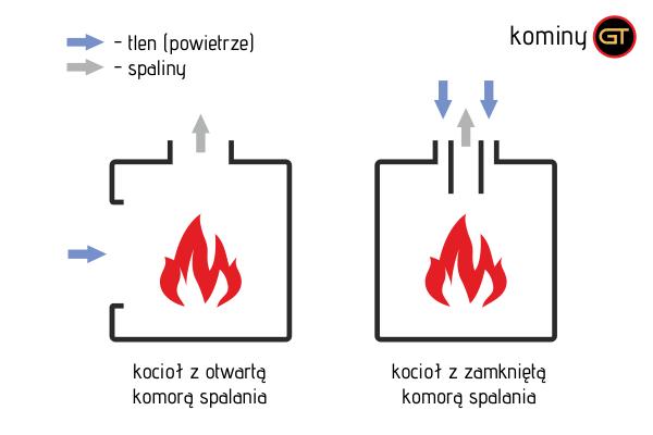 Kotły z otwartą vs. zamkniętą komorą spalania