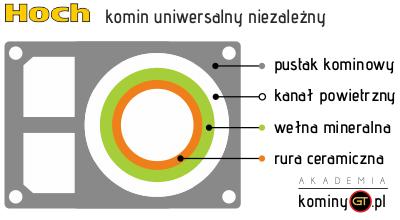 komin Hoch Uniwersal Niezależny 2 x wentylacja - przekrój