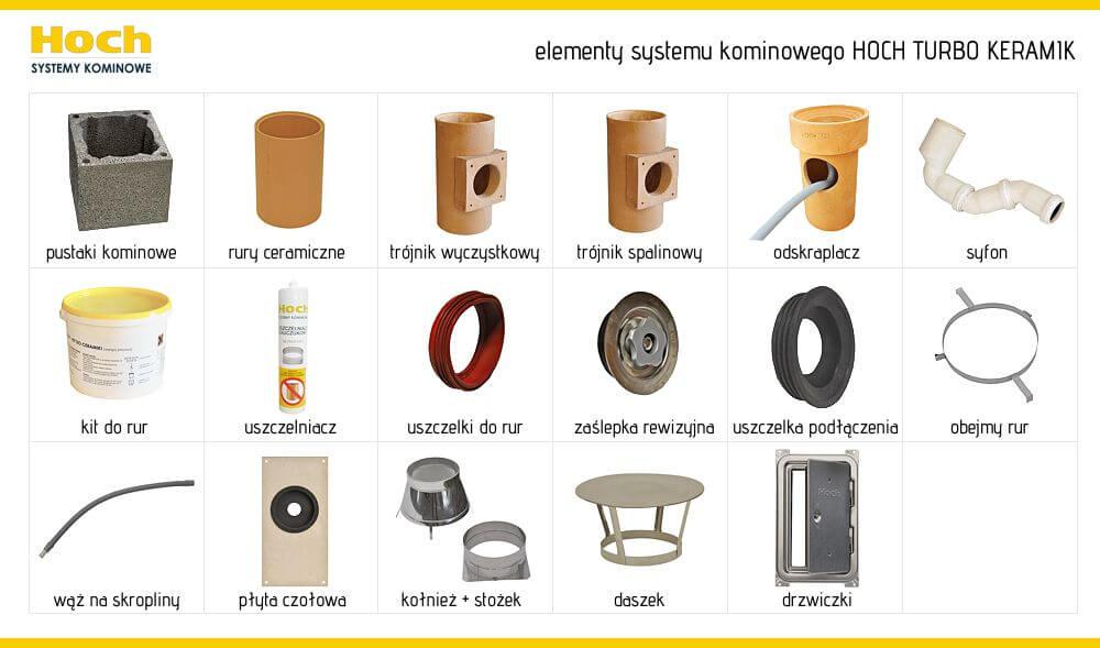 Hoch Turbo Keramik - elementy komina systemowego